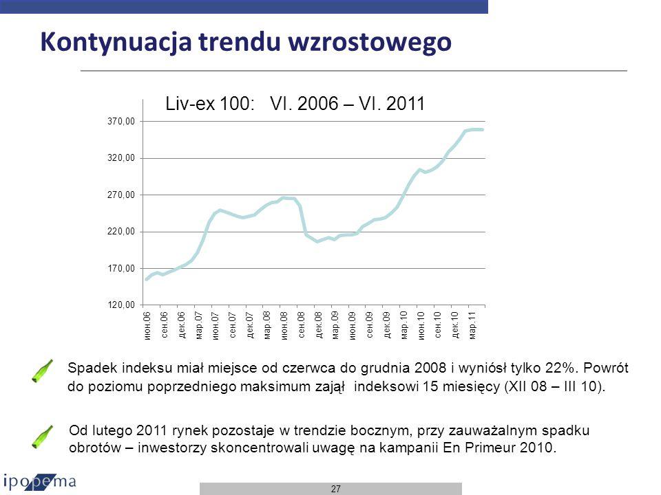 Kontynuacja trendu wzrostowego