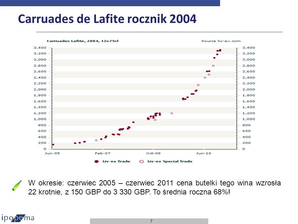 Carruades de Lafite rocznik 2004