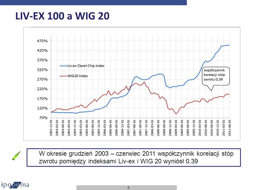 LIV-EX 100 a WIG 20 W okresie grudzień 2003 – czerwiec 2011 współczynnik korelacji stóp zwrotu pomiędzy indeksami Liv-ex i WIG 20 wyniósł 0,39.