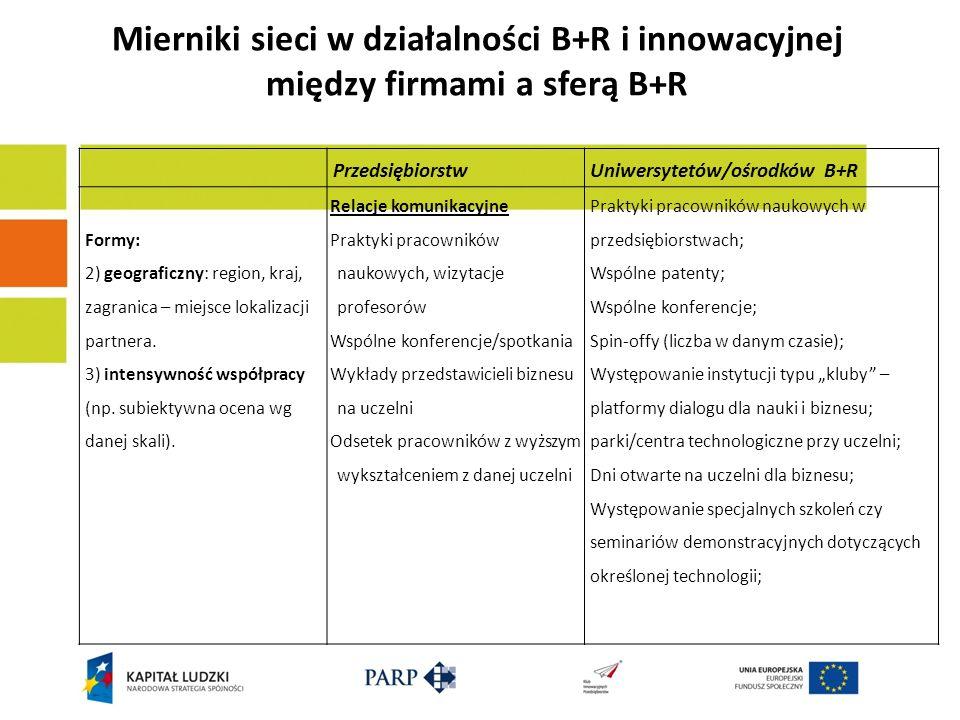 Mierniki sieci w działalności B+R i innowacyjnej między firmami a sferą B+R