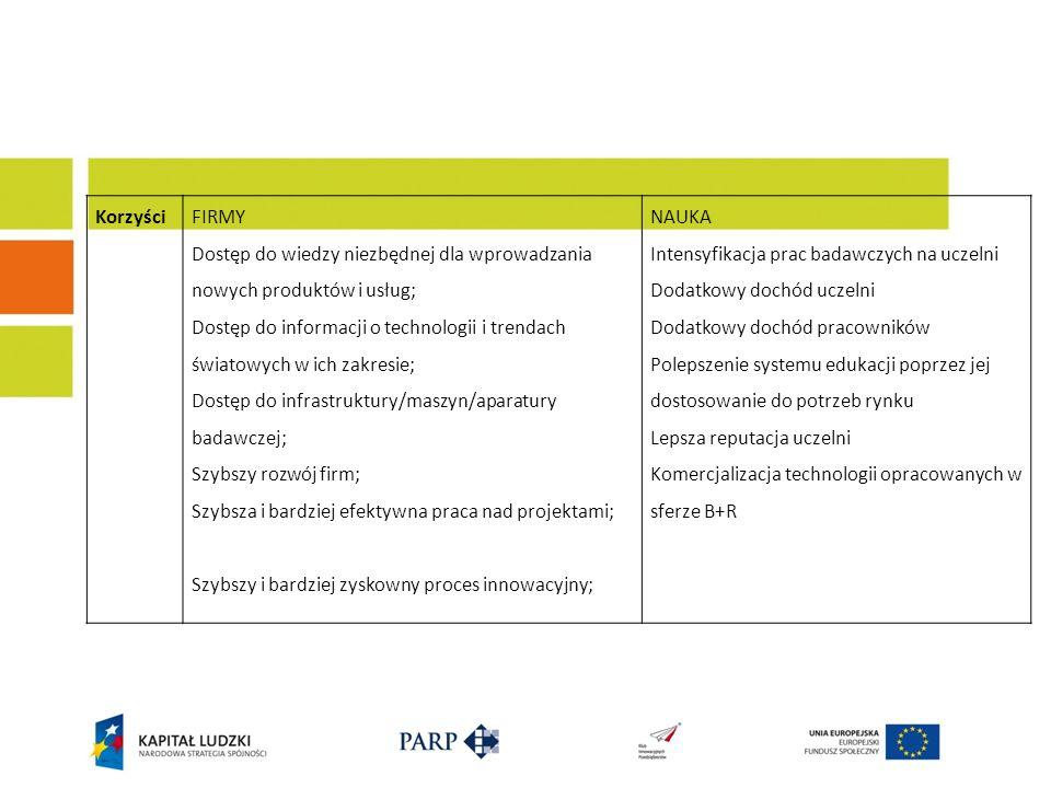 Korzyści FIRMY. Dostęp do wiedzy niezbędnej dla wprowadzania nowych produktów i usług;