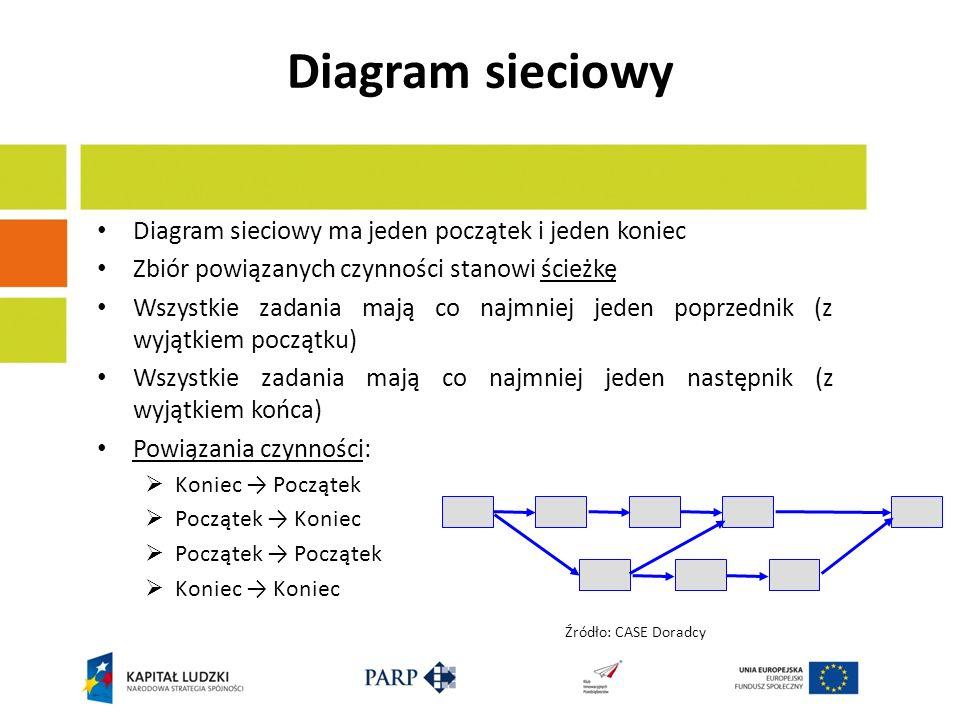 Diagram sieciowy Diagram sieciowy ma jeden początek i jeden koniec