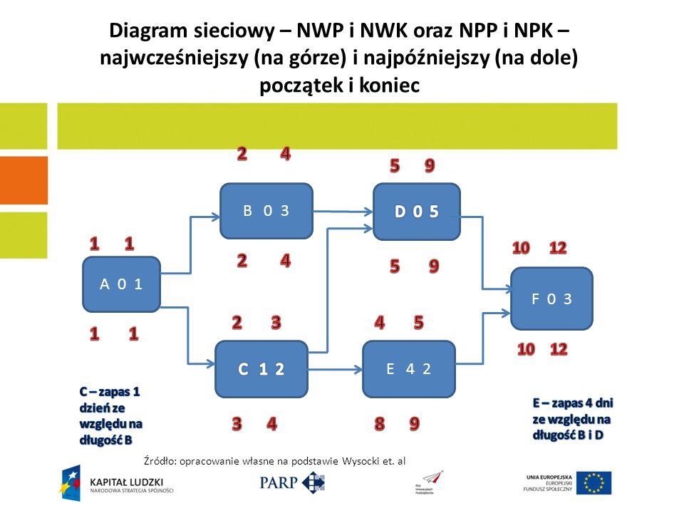 Diagram sieciowy – NWP i NWK oraz NPP i NPK – najwcześniejszy (na górze) i najpóźniejszy (na dole) początek i koniec