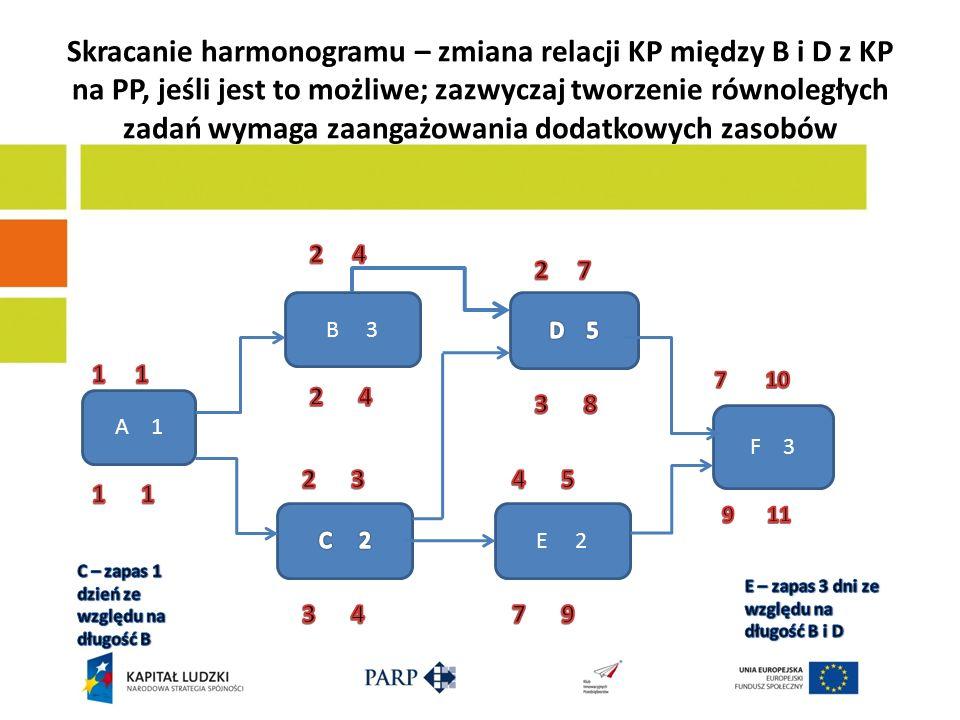 Skracanie harmonogramu – zmiana relacji KP między B i D z KP na PP, jeśli jest to możliwe; zazwyczaj tworzenie równoległych zadań wymaga zaangażowania dodatkowych zasobów