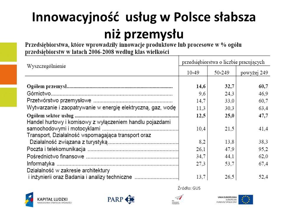 Innowacyjność usług w Polsce słabsza niż przemysłu