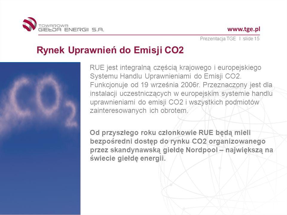 Rynek Uprawnień do Emisji CO2