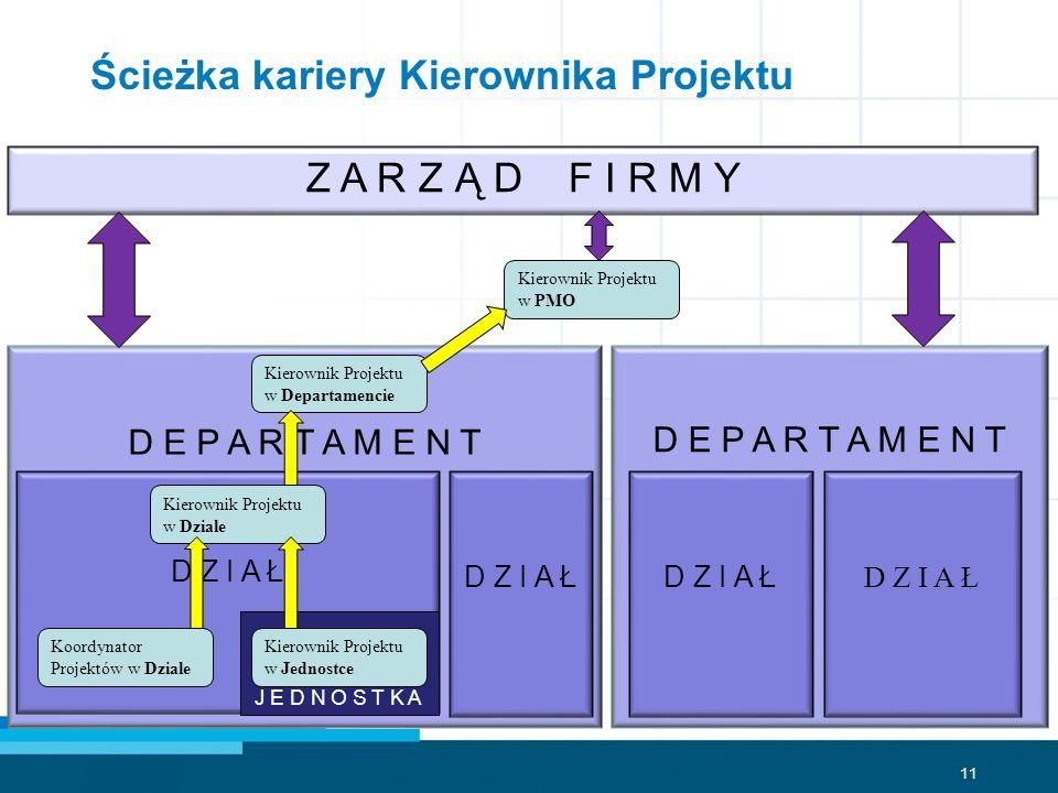 Ścieżka kariery Kierownika Projektu
