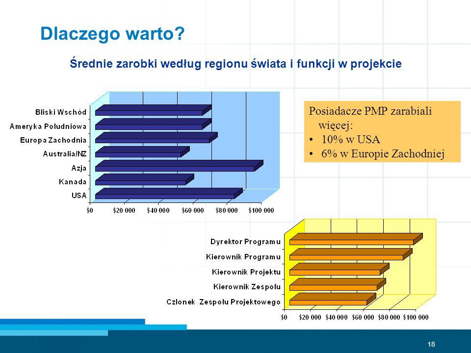 Średnie zarobki według regionu świata i funkcji w projekcie