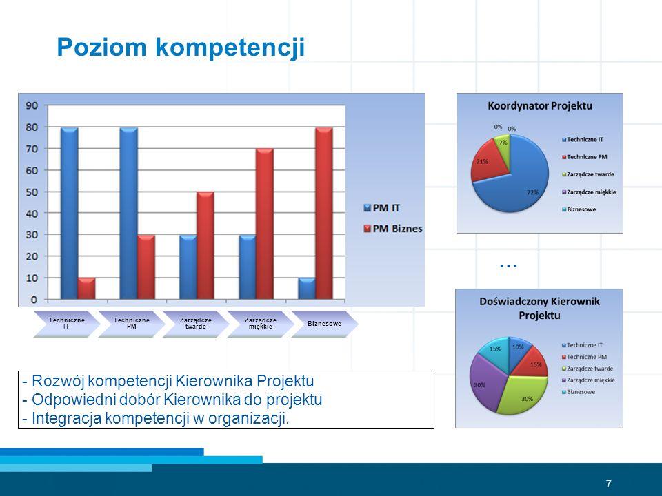 Poziom kompetencji … - Rozwój kompetencji Kierownika Projektu
