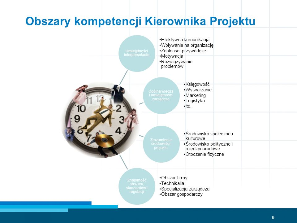 Obszary kompetencji Kierownika Projektu
