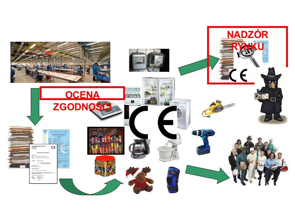 Nadzór rynku – system kontroli wyrobów