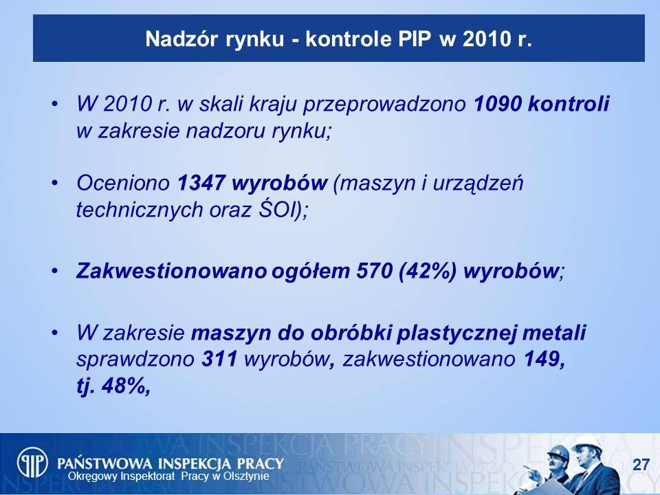 Nadzór rynku - kontrole PIP w 2010 r.