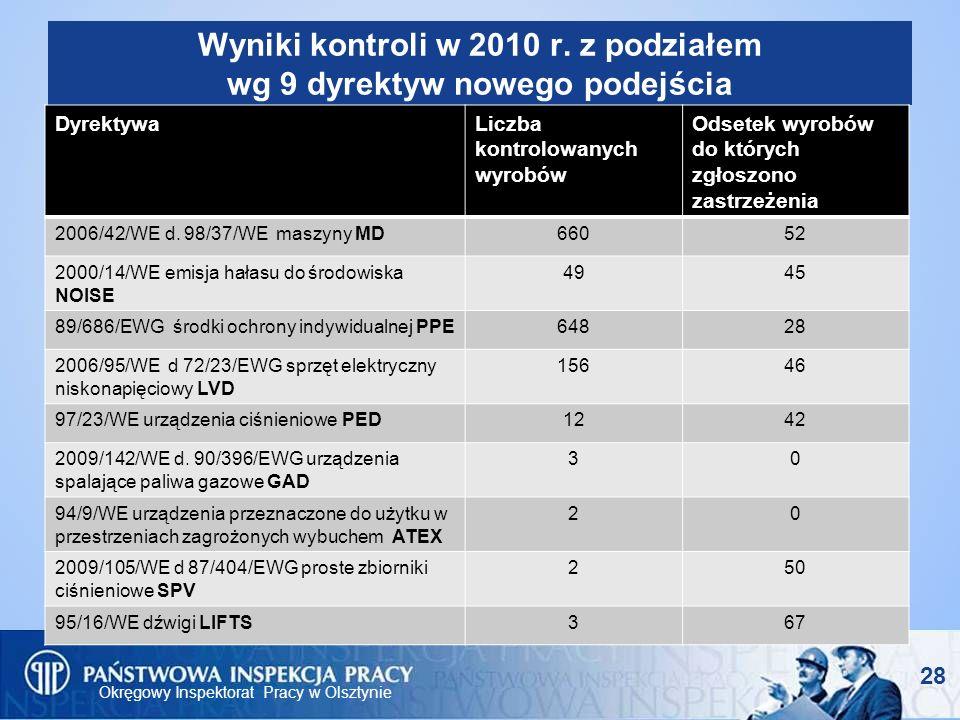 Wyniki kontroli w 2010 r. z podziałem wg 9 dyrektyw nowego podejścia