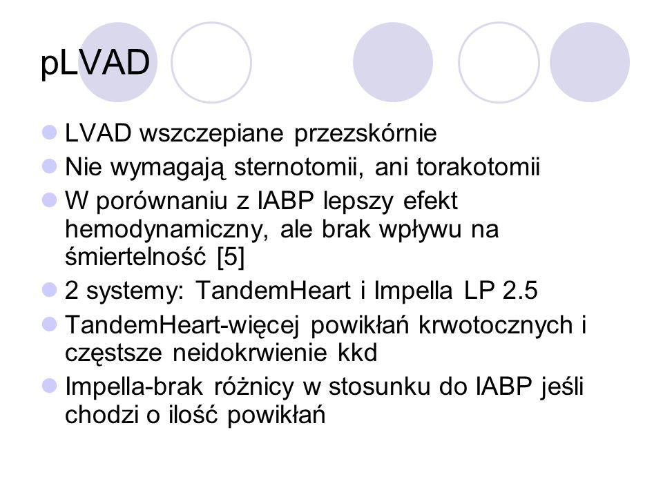 pLVAD LVAD wszczepiane przezskórnie