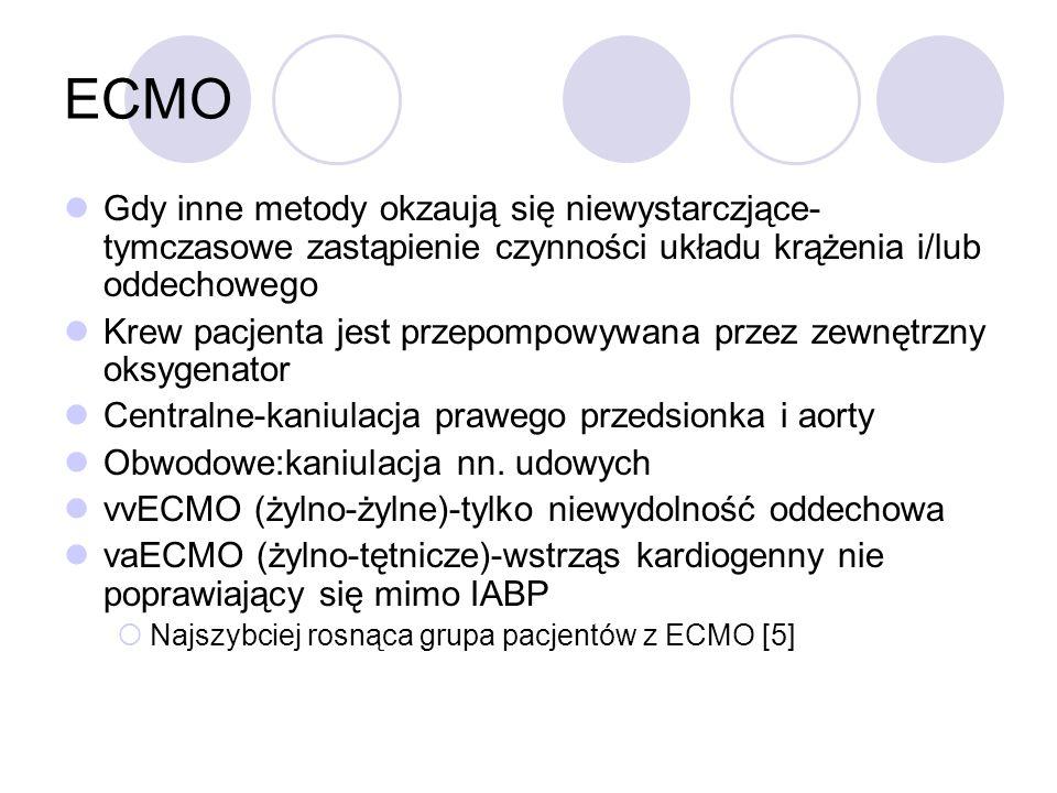 ECMO Gdy inne metody okzaują się niewystarczjące- tymczasowe zastąpienie czynności układu krążenia i/lub oddechowego.