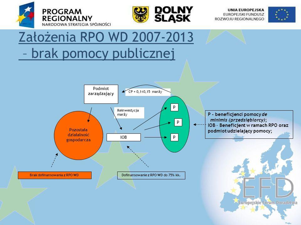 Założenia RPO WD 2007-2013 – brak pomocy publicznej
