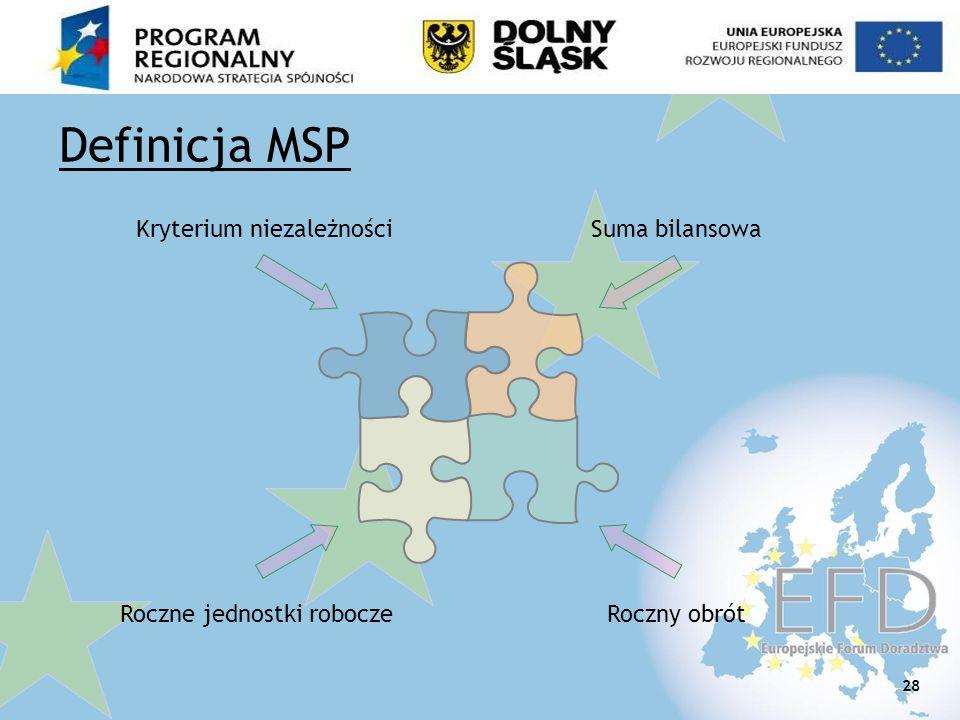 Definicja MSP Kryterium niezależności Suma bilansowa