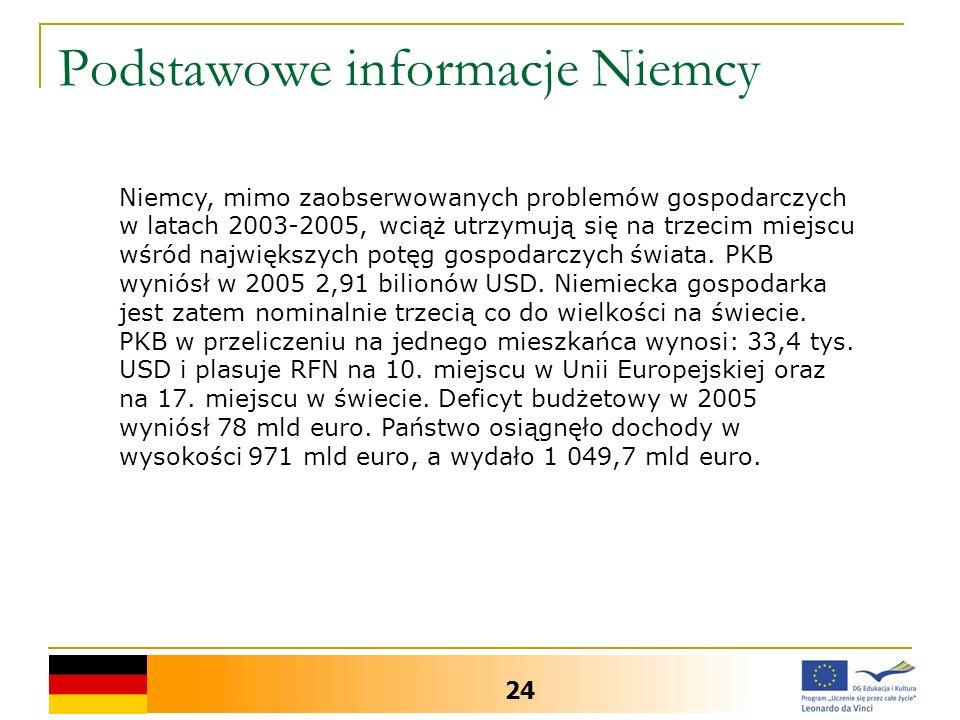 Podstawowe informacje Niemcy