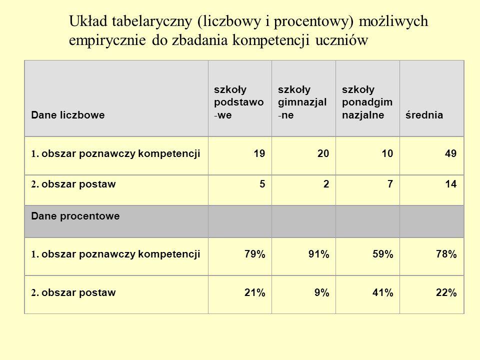 Układ tabelaryczny (liczbowy i procentowy) możliwych empirycznie do zbadania kompetencji uczniów