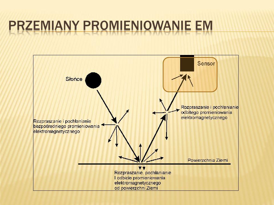 Przemiany promieniowanie EM