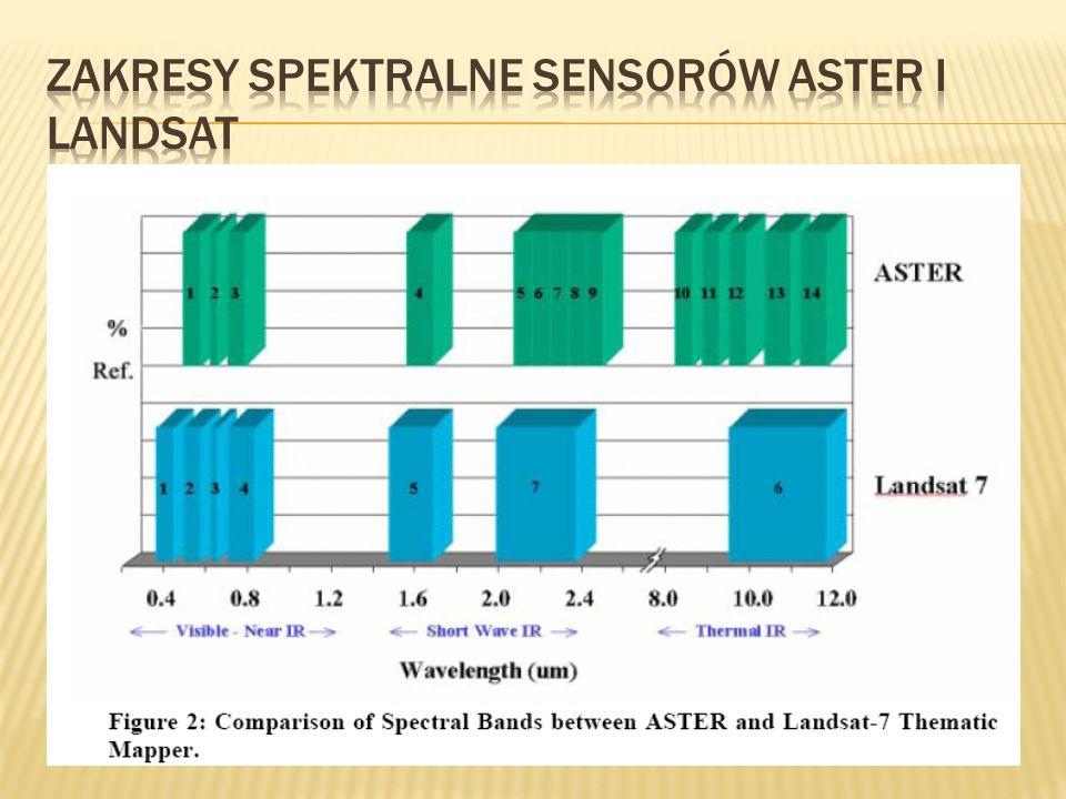 Zakresy spektralne Sensorów aster i landsat