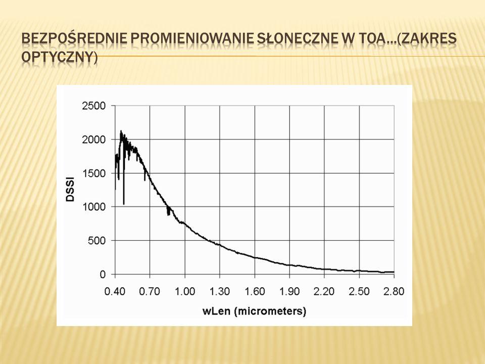 Bezpośrednie promieniowanie słoneczne w TOA...(zakres optyczny)