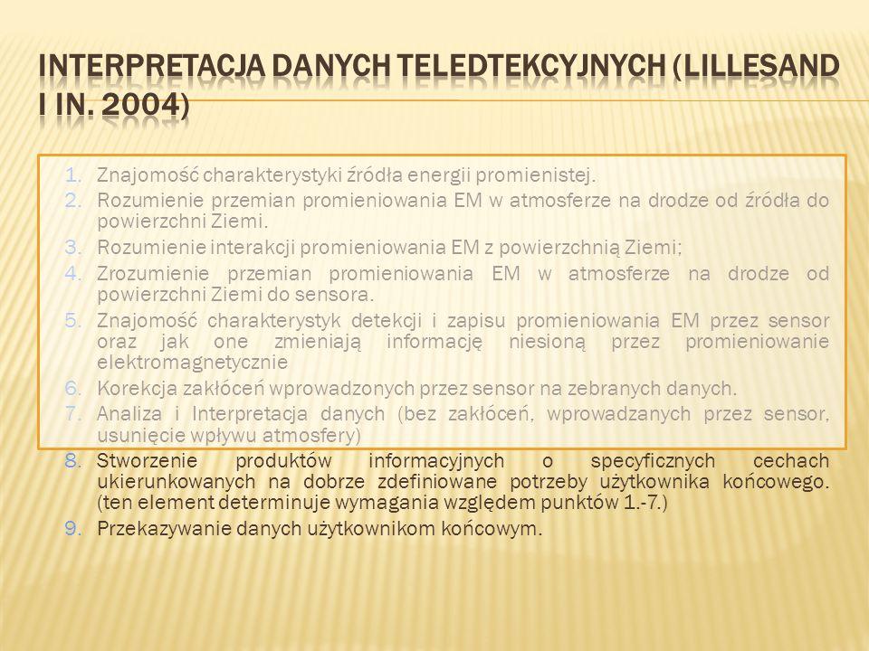 Interpretacja danych teledtekcyjnych (Lillesand i in. 2004)