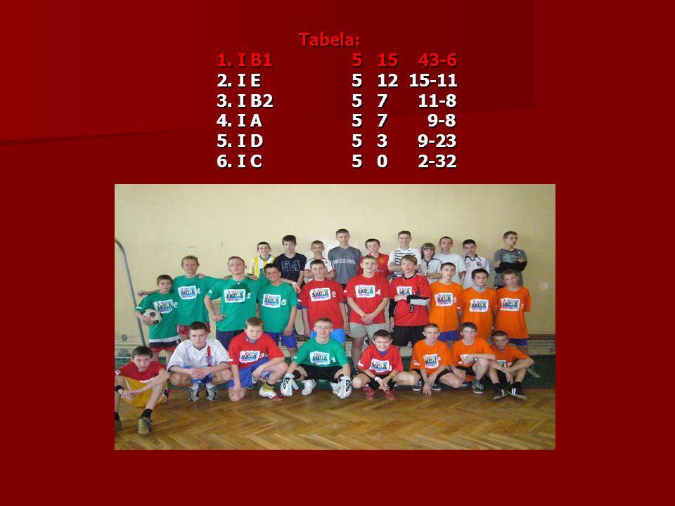 Tabela: 1. I B1 5 15 43-6. 2. I E 5 12 15-11. 3. I B2 5 7 11-8. 4. I A 5 7 9-8.
