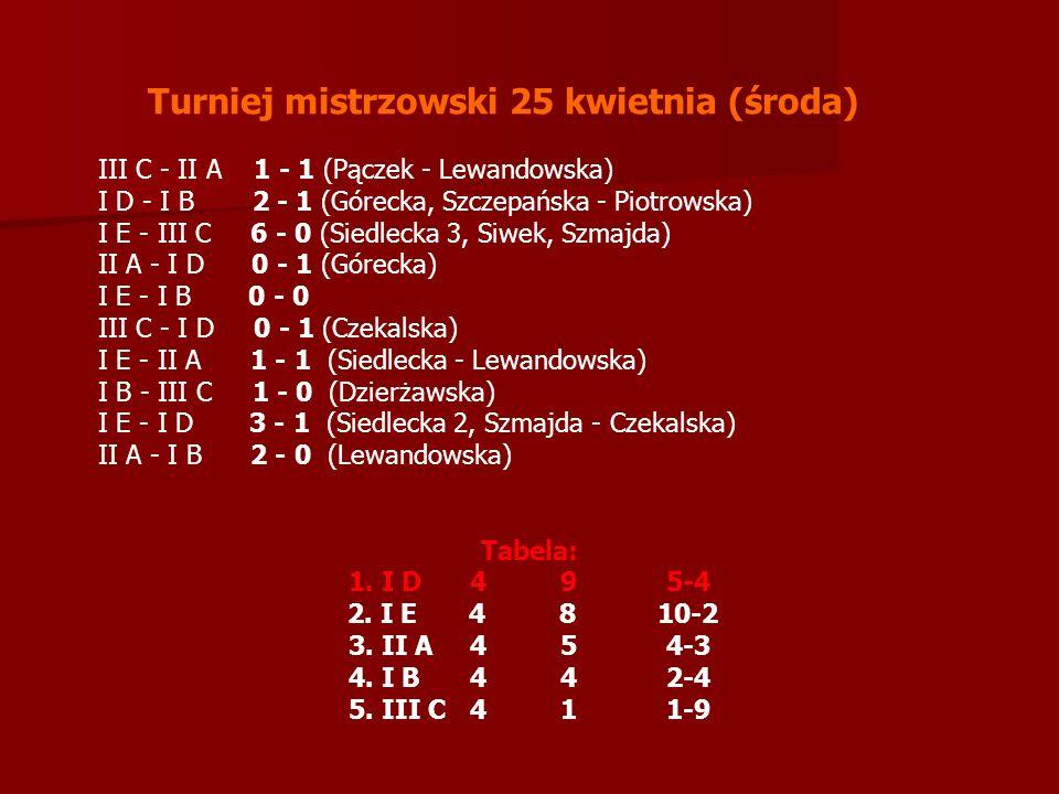 Turniej mistrzowski 25 kwietnia (środa) III C - II A 1 - 1 (Pączek - Lewandowska) I D - I B 2 - 1 (Górecka, Szczepańska - Piotrowska) I E - III C 6 - 0 (Siedlecka 3, Siwek, Szmajda) II A - I D 0 - 1 (Górecka) I E - I B 0 - 0 III C - I D 0 - 1 (Czekalska) I E - II A 1 - 1 (Siedlecka - Lewandowska) I B - III C 1 - 0 (Dzierżawska) I E - I D 3 - 1 (Siedlecka 2, Szmajda - Czekalska) II A - I B 2 - 0 (Lewandowska)