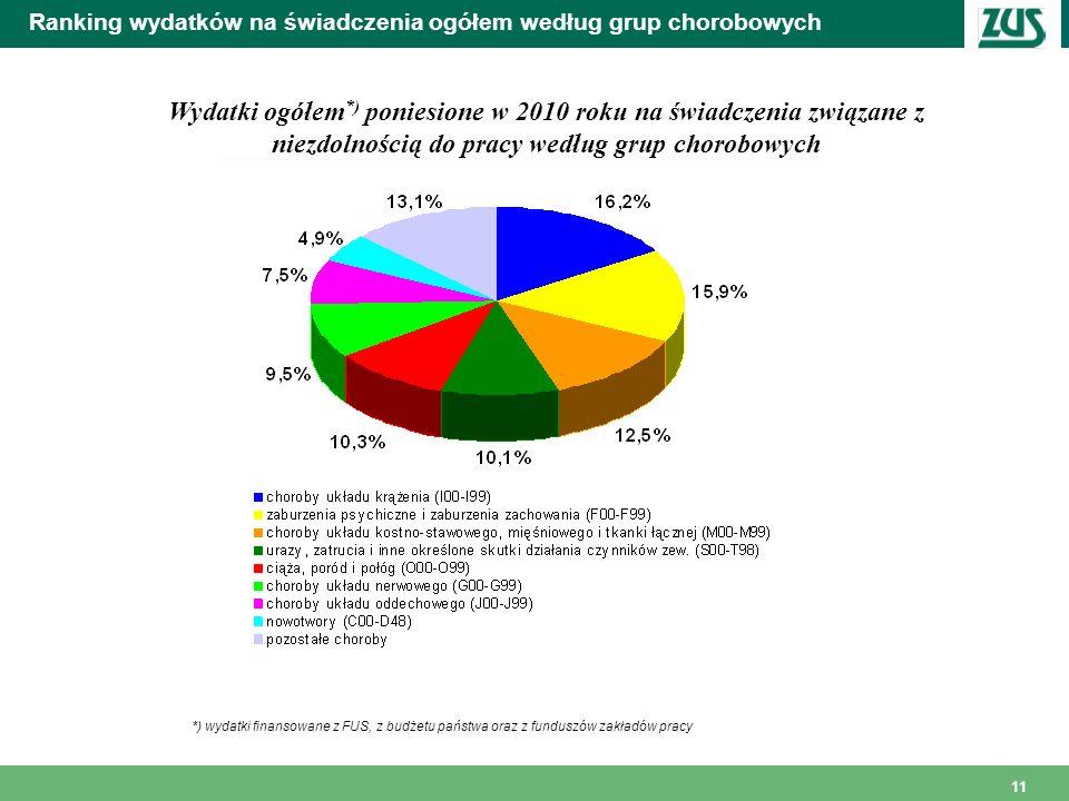 Ranking wydatków na świadczenia ogółem według grup chorobowych