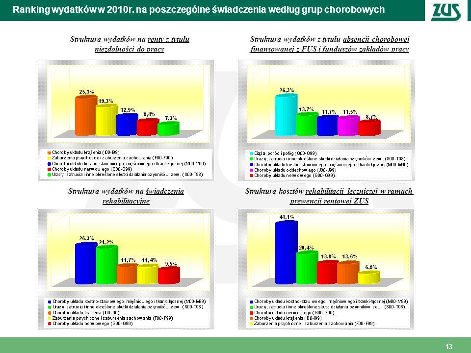 Ranking wydatków w 2010r. na poszczególne świadczenia według grup chorobowych