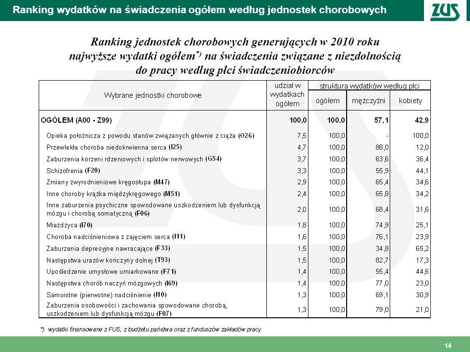 Ranking wydatków na świadczenia ogółem według jednostek chorobowych