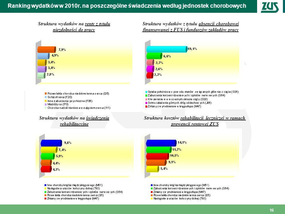 Ranking wydatków w 2010r. na poszczególne świadczenia według jednostek chorobowych