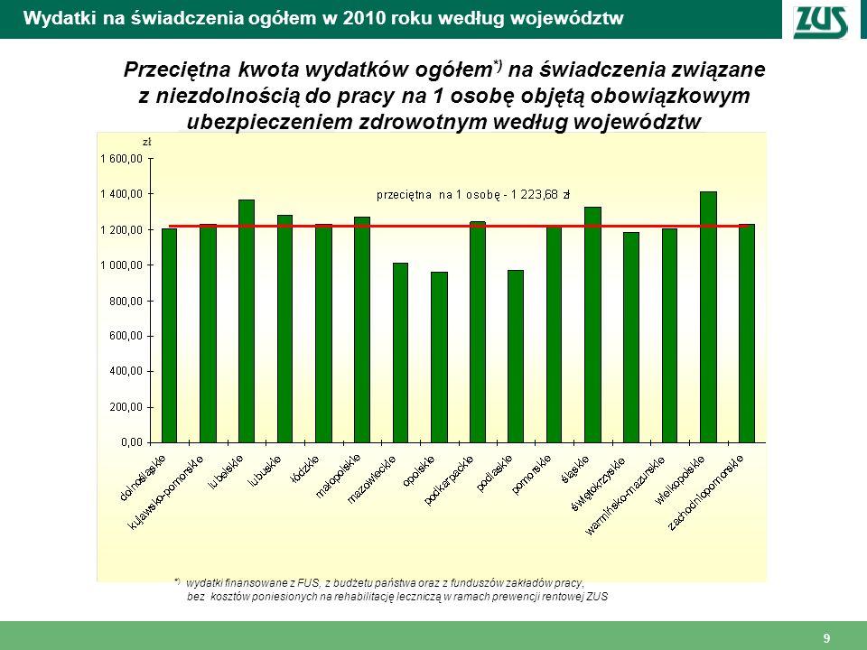 Wydatki na świadczenia ogółem w 2010 roku według województw