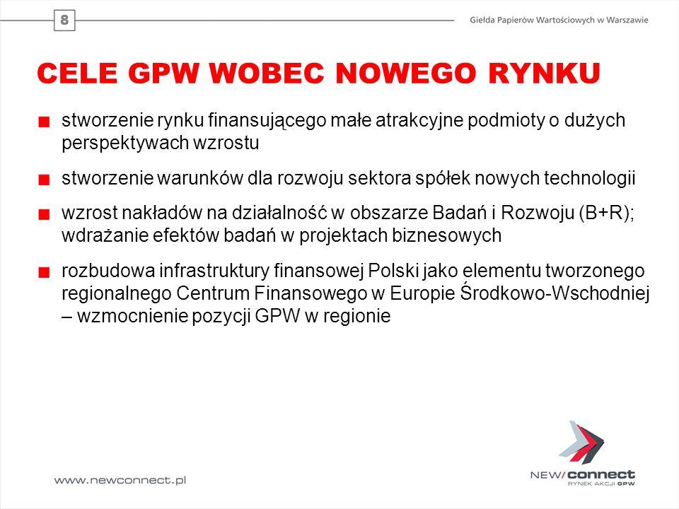 CELE GPW WOBEC NOWEGO RYNKU