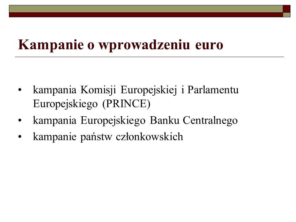 Kampanie o wprowadzeniu euro