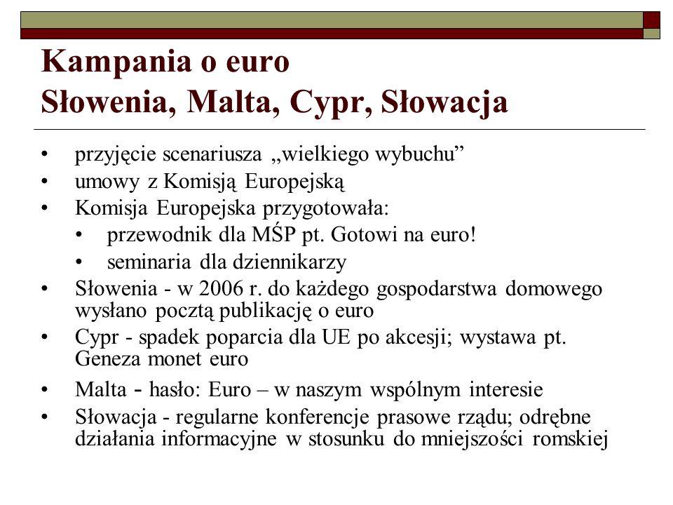 Kampania o euro Słowenia, Malta, Cypr, Słowacja