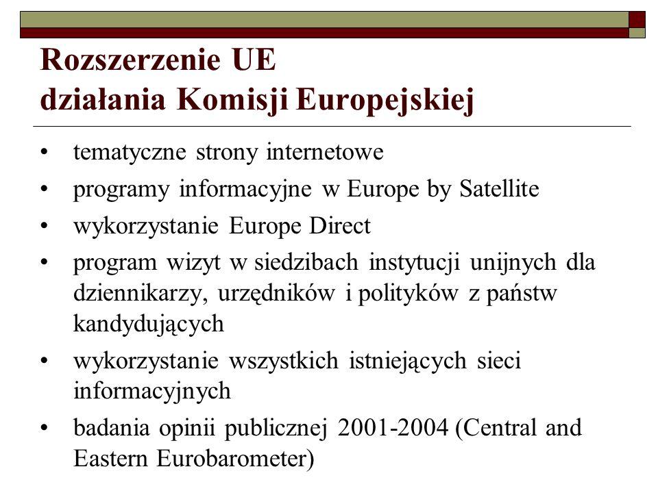 Rozszerzenie UE działania Komisji Europejskiej