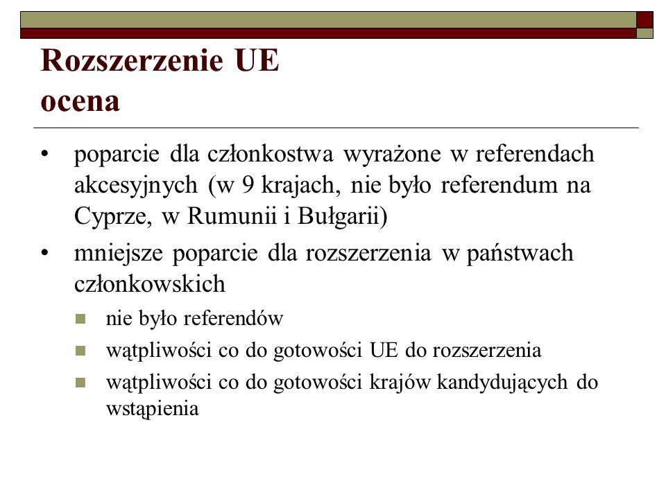 Rozszerzenie UE ocena poparcie dla członkostwa wyrażone w referendach akcesyjnych (w 9 krajach, nie było referendum na Cyprze, w Rumunii i Bułgarii)