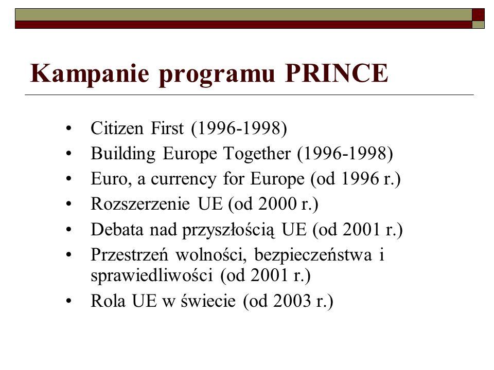 Kampanie programu PRINCE