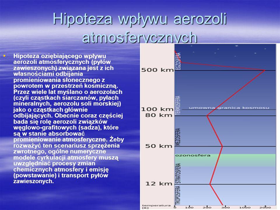 Hipoteza wpływu aerozoli atmosferycznych