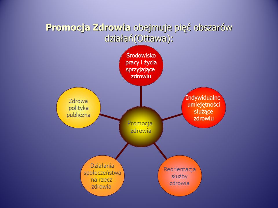 Promocja Zdrowia obejmuje pięć obszarów działań(Ottawa):