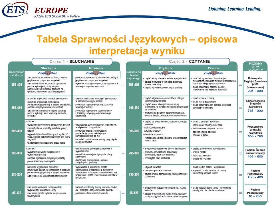 Tabela Sprawności Językowych – opisowa interpretacja wyniku