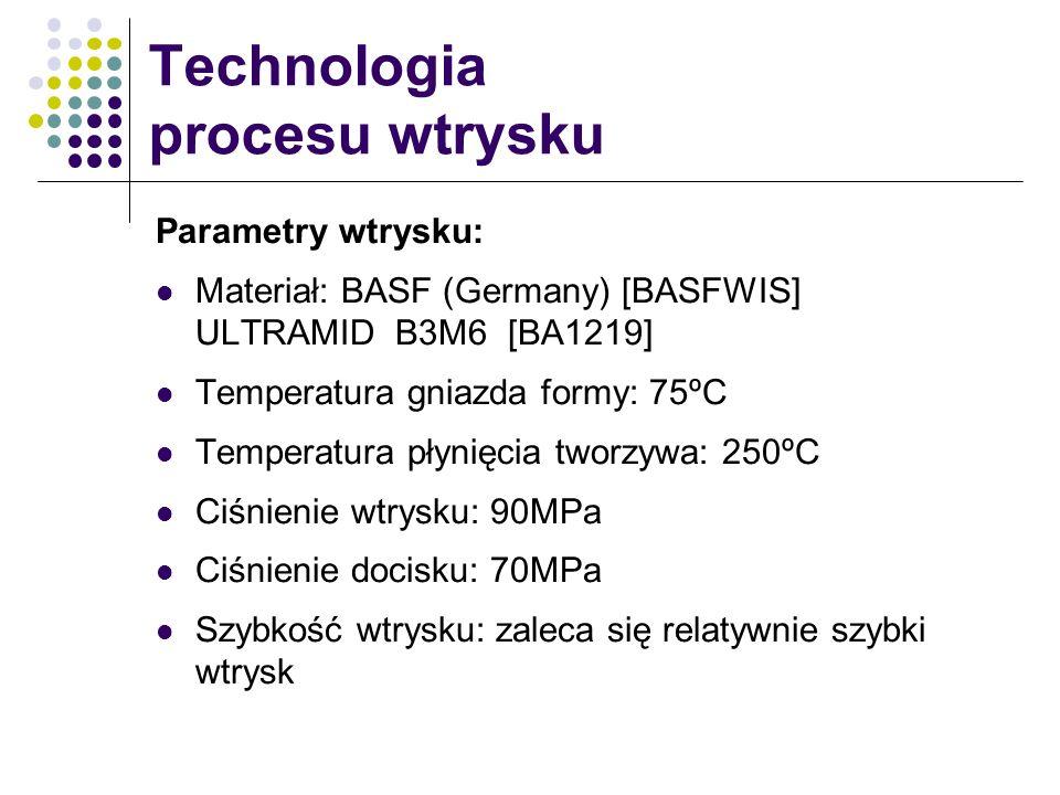 Technologia procesu wtrysku
