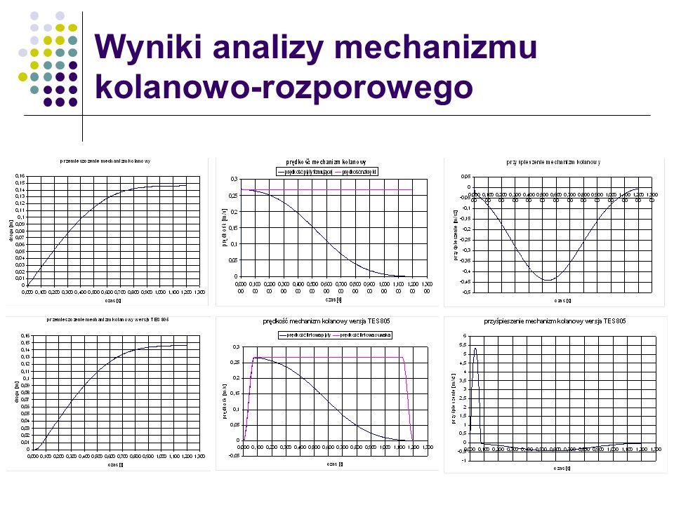 Wyniki analizy mechanizmu kolanowo-rozporowego
