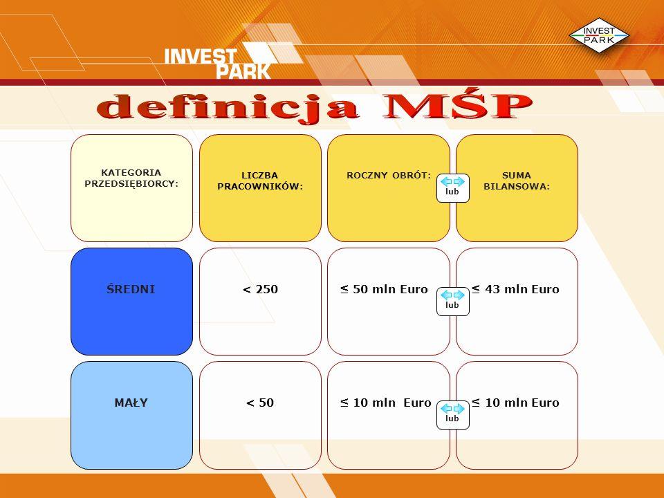 definicja MŚP ≤ 10 mln Euro ŚREDNI < 250 MAŁY ≤ 50 mln Euro