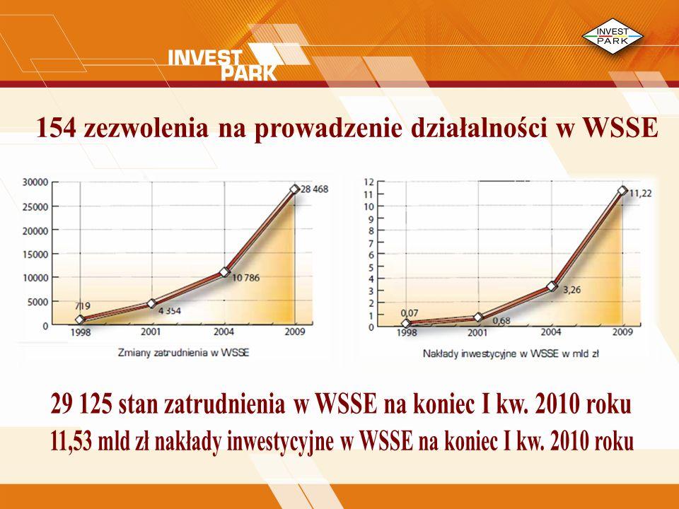154 zezwolenia na prowadzenie działalności w WSSE