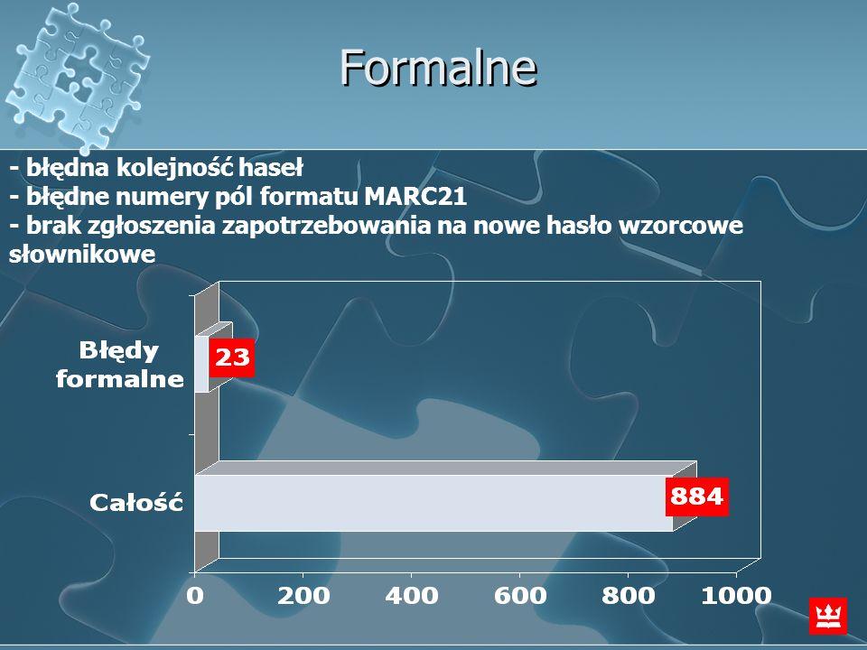 Formalne - błędna kolejność haseł - błędne numery pól formatu MARC21 - brak zgłoszenia zapotrzebowania na nowe hasło wzorcowe słownikowe.