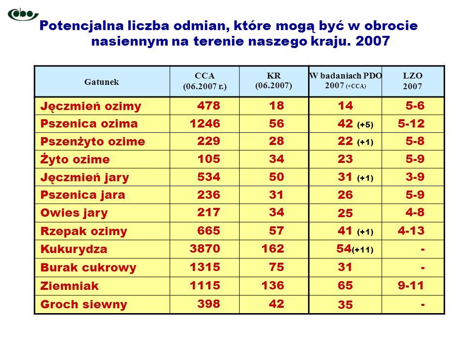 Potencjalna liczba odmian, które mogą być w obrocie nasiennym na terenie naszego kraju. 2007