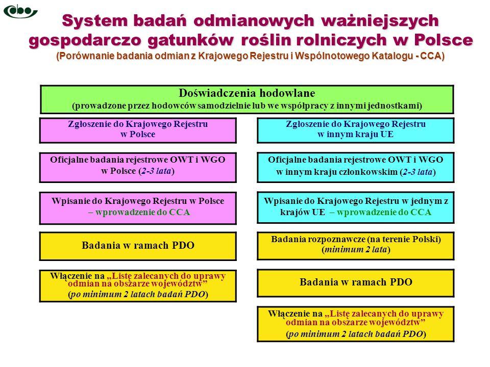 System badań odmianowych ważniejszych gospodarczo gatunków roślin rolniczych w Polsce